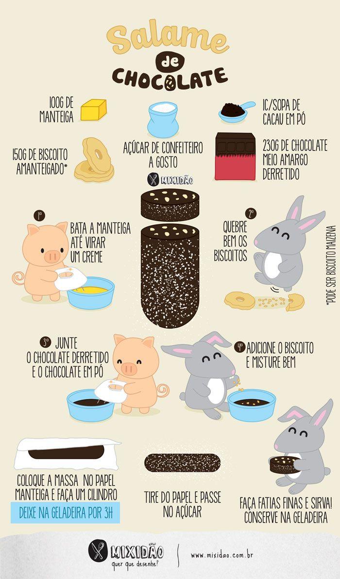 Receita ilustrada de Salame de Chocolate, receita rápido, fácil e muito saborosa. é um ótimo presente para a Páscoa. Ingredientes: Chocolate, cacau em pó, manteiga, açúcar de confeiteiro e biscoito.