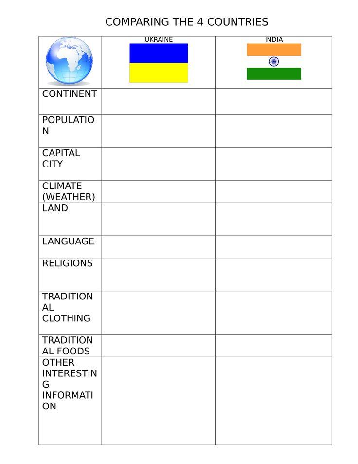 Comparing Peru Ukraine Tunisia and India Resource Preview
