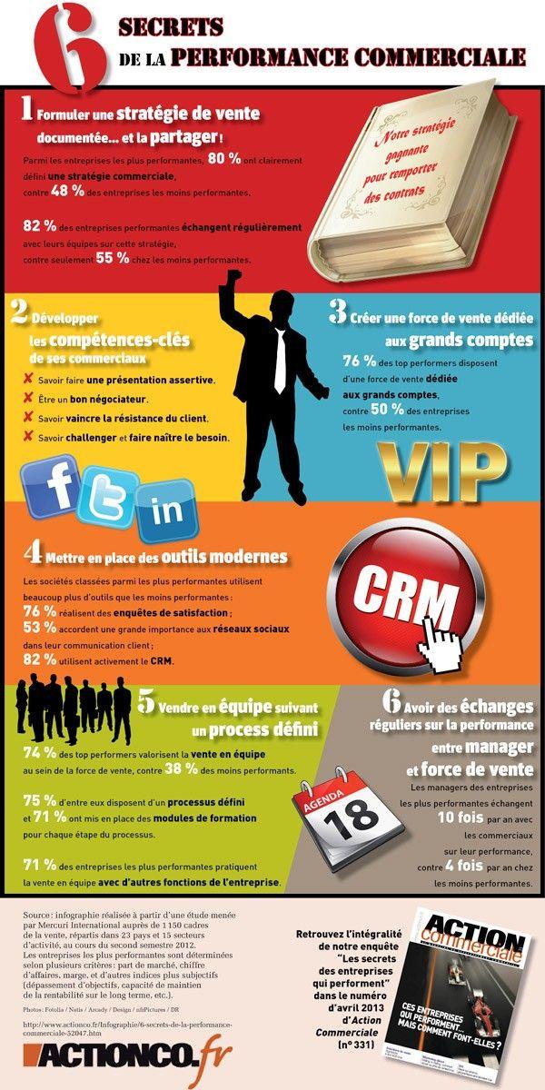 Infographie : 6 secrets de la performance commerciale
