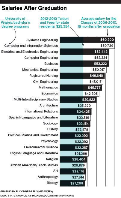 Salaries after graduation