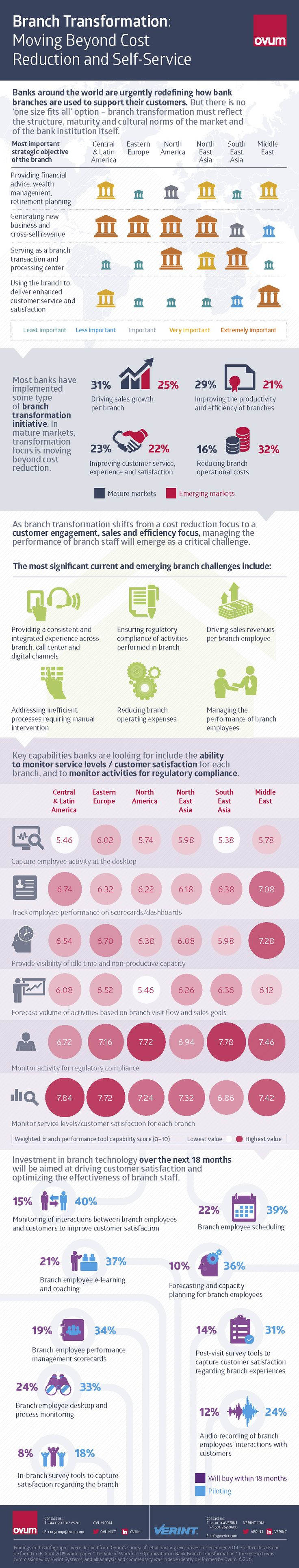 54 best lean 6 sigma images on pinterest 128 bit construction moving beyond cost reduction and self service an infographic by verint xflitez Image collections