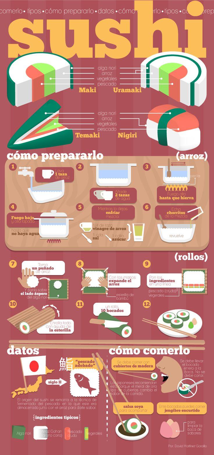 Infografía sobre los tipos de sushi y su preparación