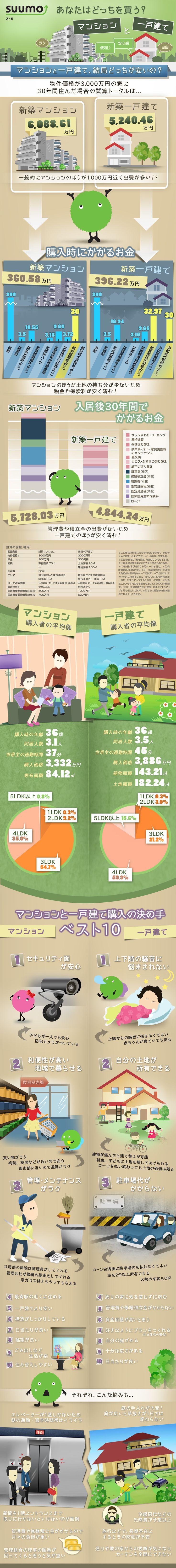 同価格のマンションと一戸建 30年後はどっちが安い?を比較したインフォグラフィック   infographic.jp - インフォグラフィックス by IOIX