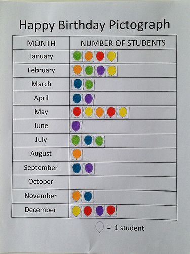 A School Called Home: Happy Birthday! - Using class birthday data to create a pictograph!
