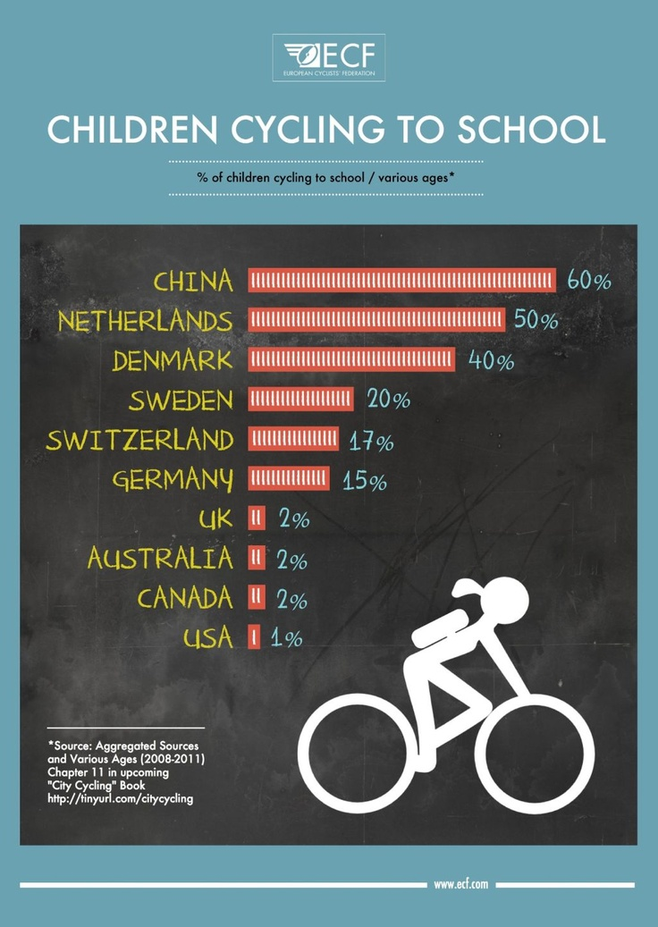 How many children cycle to school in different countries?