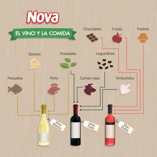 Porque todos los días se aprenden cosas nuevas, aprende a combinar los vinos según las comidas.