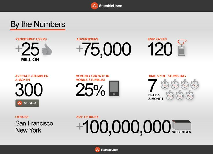 stats and facts about stumbleupon