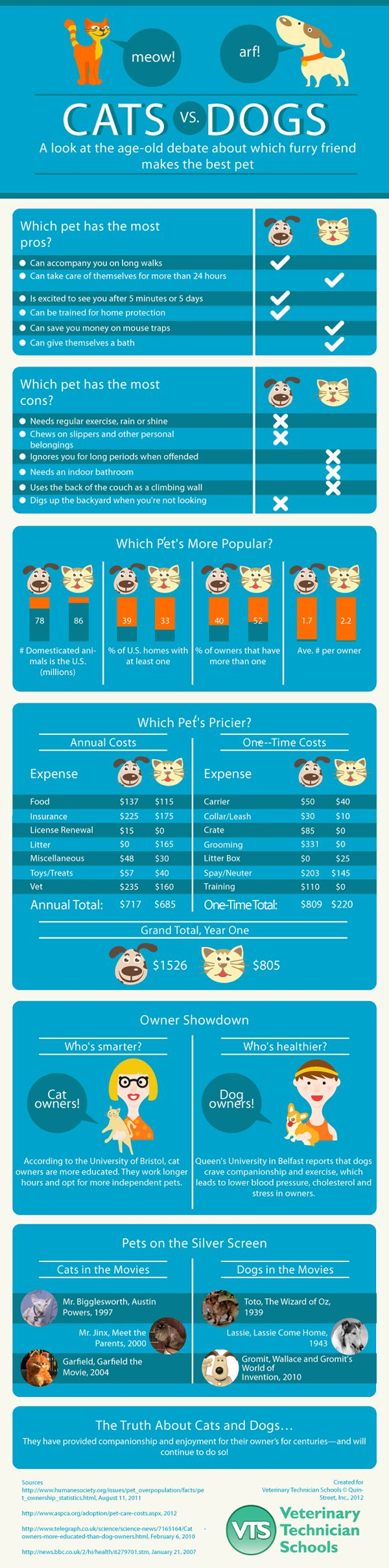 Cats vs dogs: Which pet is superior?    Cat owners are smarter. Dog owners are healthier. Cats can take care of themselves for longer than 24 hours. Dogs are always excited to see you. There are pros and cons to both cats and dogs, and in this infographic, we attempt to answer the age-old question: which is the better pet?