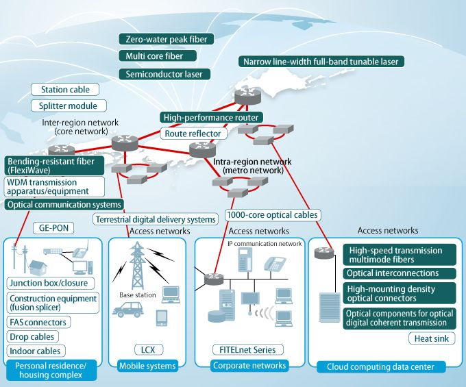 optic fibre communication - : Yahoo Image Search Results | Projects ...