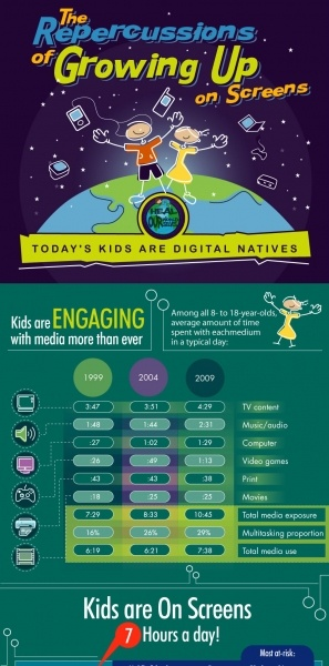 The Repercussions of Growing Up on Screens