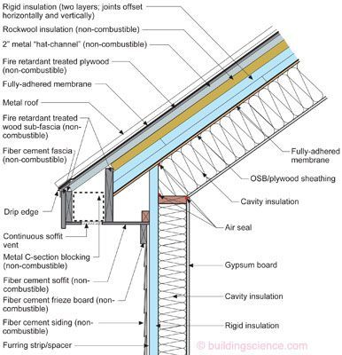 Image result for mon stick frame roof soffit detail