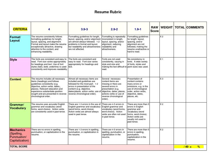 Free Essay Writing Tools And Guidelines rubric to evaluate resume - resume grading rubric