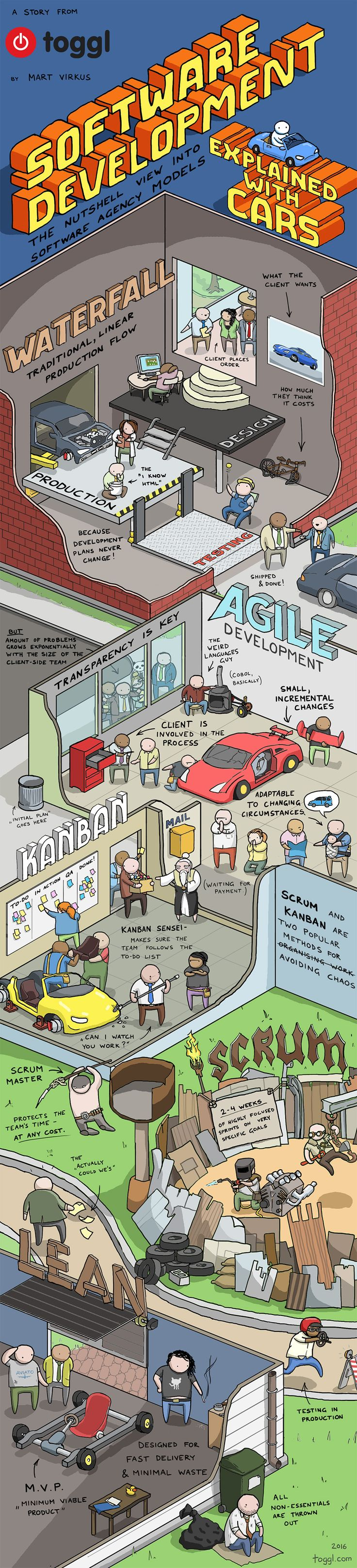 Difícil escolher a melhor parte dessa maravilhosa explicação!  Software development methods explained with cars