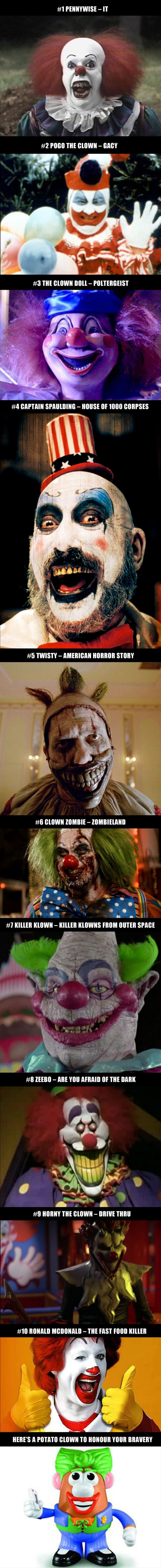 The 10 Scariest Clowns That Will Definitely Give You a Nightmare