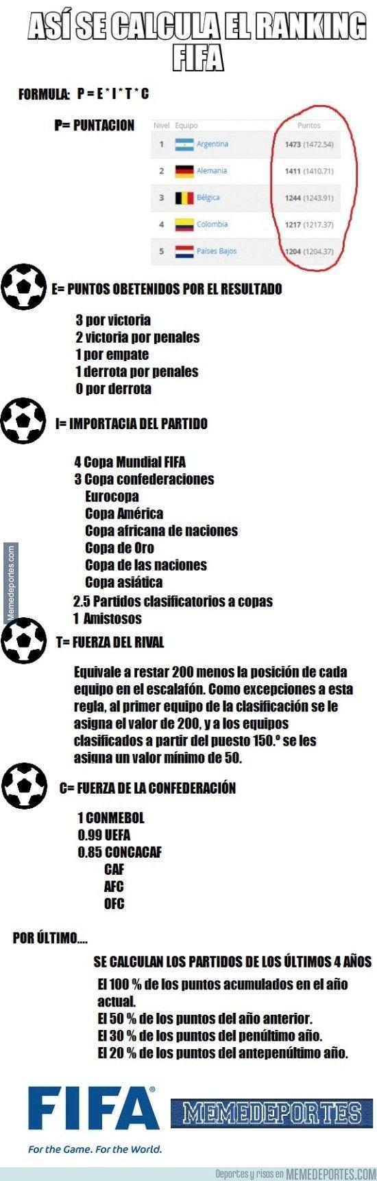 885347 - DEFINITIVO: Así se calcula el ranking FIFA