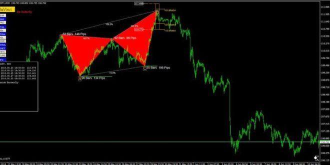 Download Forex Harmonic Price Pattern Indicator Mt4 Free Forex