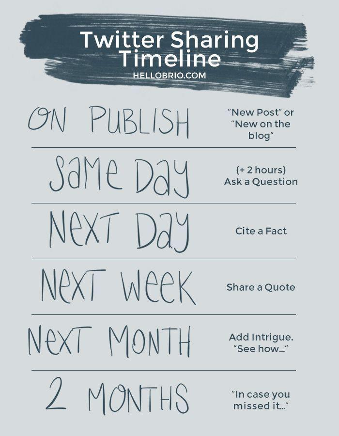 How to Schedule Your Content Marketing Tweets the Smart way - HelloBrio.com