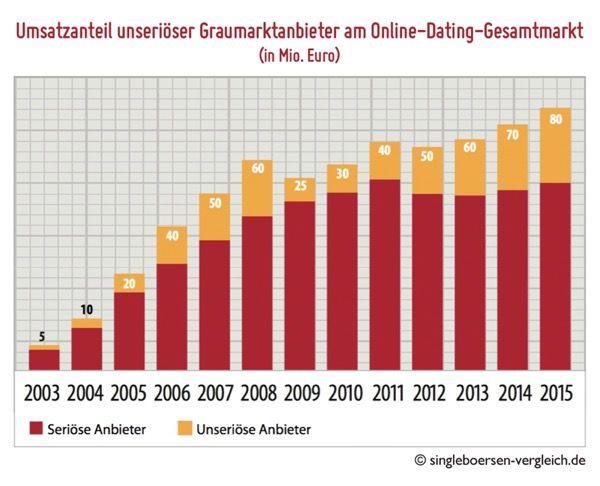 Online dating seiten deutschland