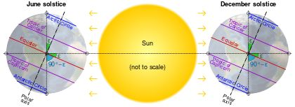 Axial tilt - Wikipedia, the free encyclopedia
