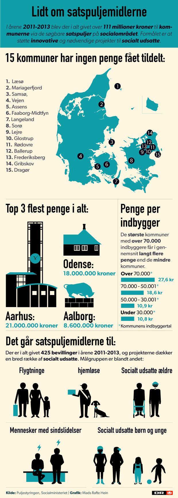 SATSPULJER Små kommuner går glip af millioner til socialt udsatte | Nyheder | DR 6/7-15
