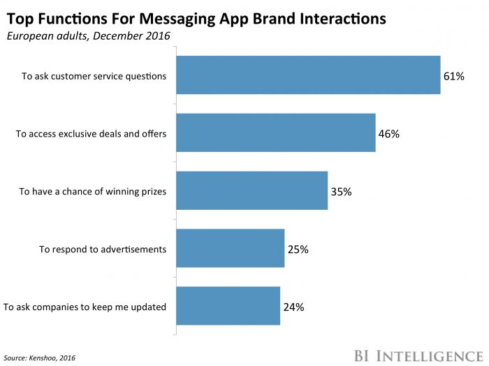 Amazon is building a messaging app called 'Anytime' (AMZN) - This story was delivered to BI Intelligence Apps and Platforms Briefing subscribers. To learn more and subscribe, please click here .  Messaging apps are on the rise, and retail giant Amazon wants a piece of the action. Amazon is reportedly working on a full-feature, stand-alone messaging app called Anytime that's compatible across desktop and mobile devices, according to Business Insider and first reported on by AFTVnews .  The…