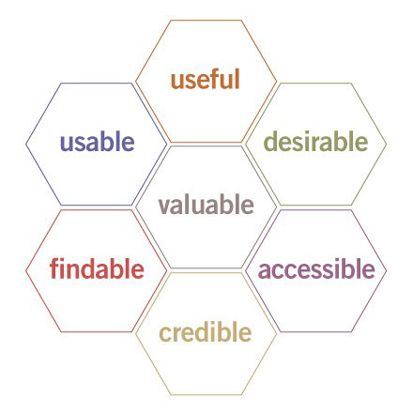 UXについて理解が深まる!ユーザーエクスペリエンス概念図まとめ