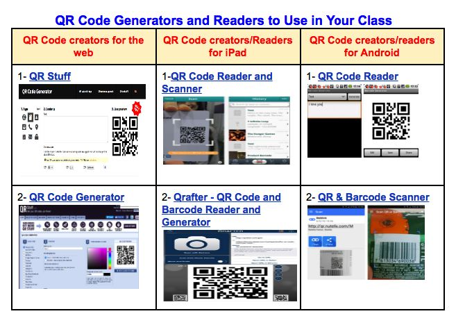 Teachers Guide to Using QR Codes in Classroom ~ Educational Technology and Mobile Learning