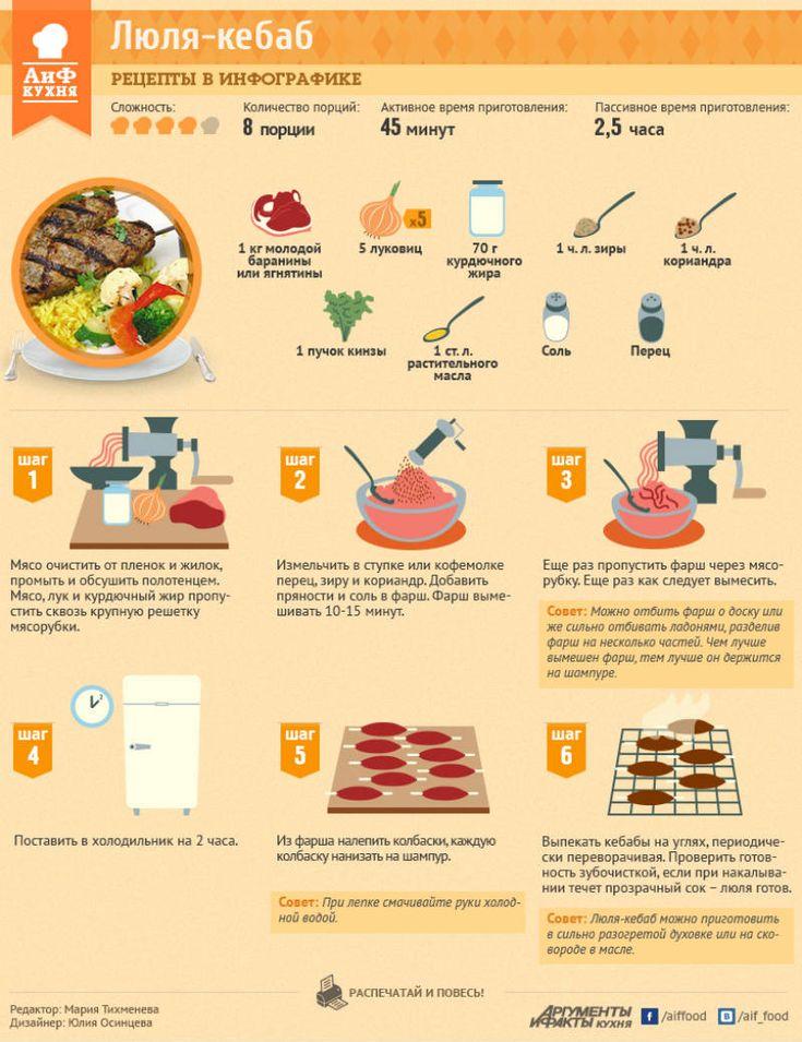 Как правильно приготовить люля-кебаб из баранины