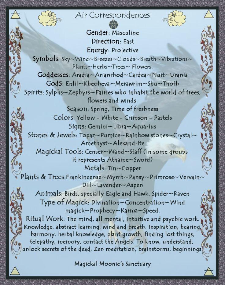 Elemental air correspondences #occult
