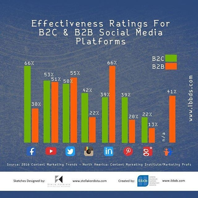 """Effectiveness ratings for B2C and B2B social media platforms."" by @vladimerbotsvadze. #social #socialmarketing #semplicity #bebold #beawesome #getcreative #inspired #webdesign #winterfun #smallbiz #tech #facebook #socialmediatips #smm #socialmediastrategy #businessquotes #businessowner #instagramtips #leads #entrepreneurlife #socialmedia #marketing #branding #startup #digitalmarketing #onlinemarketing #socialmediamarketing #marketingdigital #marketingtips #contentmarketing #seo…"