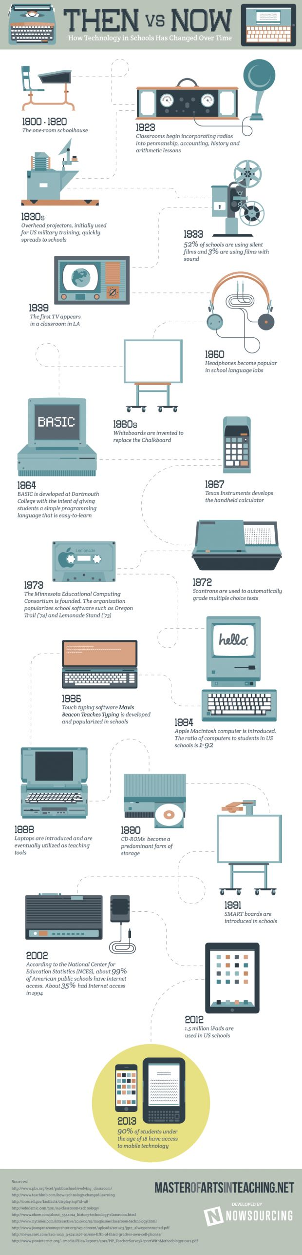 Then vs Now: Technology in Schools