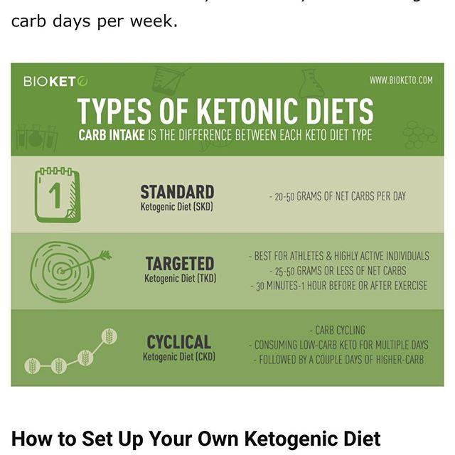Interesting Entry On Keto Types Https Bioketo Com Three Types Ketogenic Diets Best Keto Ketogenic Ketodiet Ket Best Keto Diet Ketogenic Ketogenic Diet