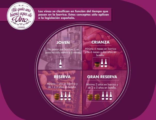Clasificación del vino en función del tiempo en barrica #infografia