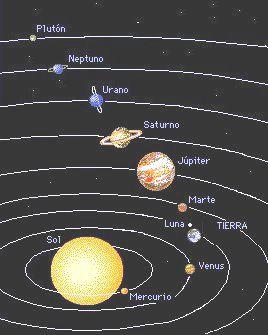 ...  Nuestro planeta es una esfera perfecta, ya que es achatado en los polos y es un poco más ancho en el centro.La Tierra está situada en el sistema solar, cuyo centro es el Sol, el cual es una estrella formada por gases ardientes y luminosos. El Sistema Solar se halla dentro de la galaxia llamada Vía Láctea, y está conformado por: Mercurio, Venus, Tierra, Marte, Júpiter, Saturno, Urano, Neptuno y Plutón.