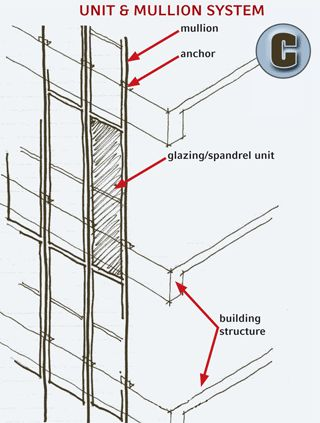 Shedding Light On Curtainwall Systems Architecture