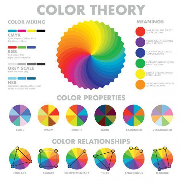 Color Theory Graphic Warm Vs Cool Value Vs Tone Saturation Vs Desaturation Color Traits Harmonies Color Theory Color Mixing Color Mixing Chart