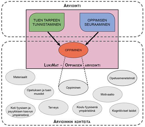 Kuva: LukiMat - Oppimisen arviointi osana arvioinnin kenttää