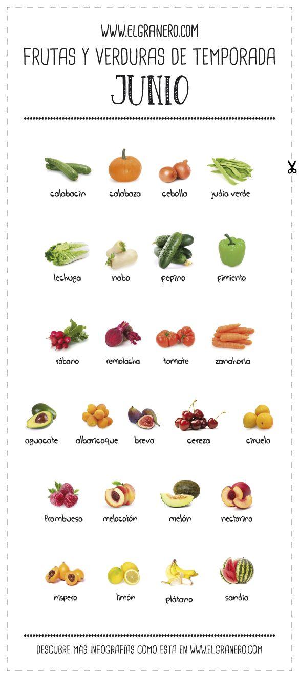 Frutas y verduras de temporada, mes de JUNIO: calendario de frutas y verduras de temporada para este mes de junio. Este mes ya podremos disfrutar de ricas ensaladas con tomates, pepino, rábanos y zanahorias....