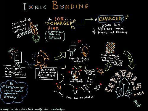 best 25 ionic bond ideas on pinterest gcse chemistry chemistry and chemistry help. Black Bedroom Furniture Sets. Home Design Ideas