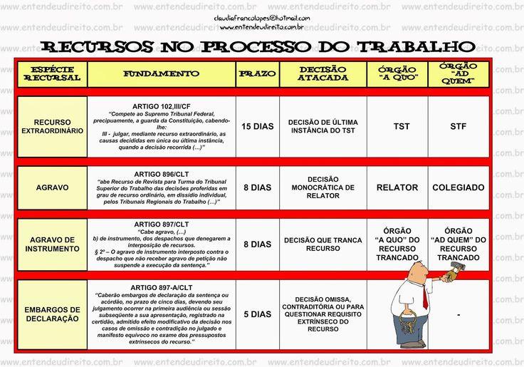 ENTENDEU DIREITO OU QUER QUE DESENHE ???: CABIMENTO DOS RECURSOS NO PROCESSO DO TRABALHO