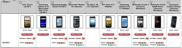 PC Magazine - Best Android phones - 2012/05/07