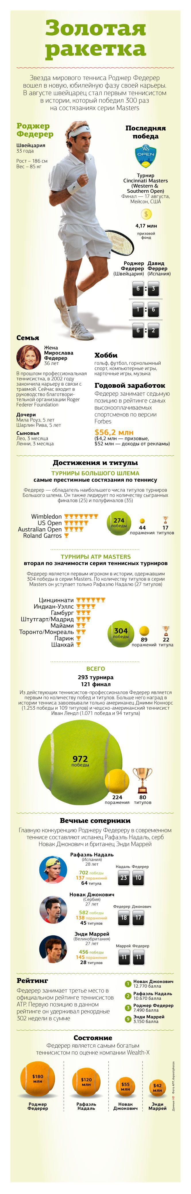 Золотая ракетка Роджер Федерер