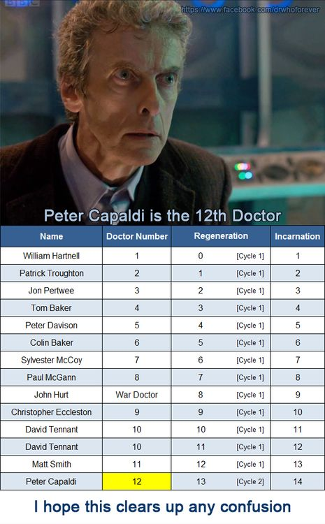 There, someone explained how Nine is still Nine even with the War Doctor being about. It still confuses me a bit, but this helped.