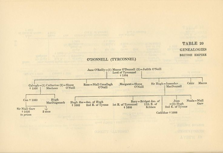 O'Donnell (Tyrconnel) - Table 20 Genealogies British Empire