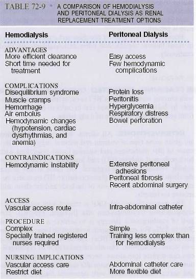 Hemodialysis vs Peritoneal Dialysis