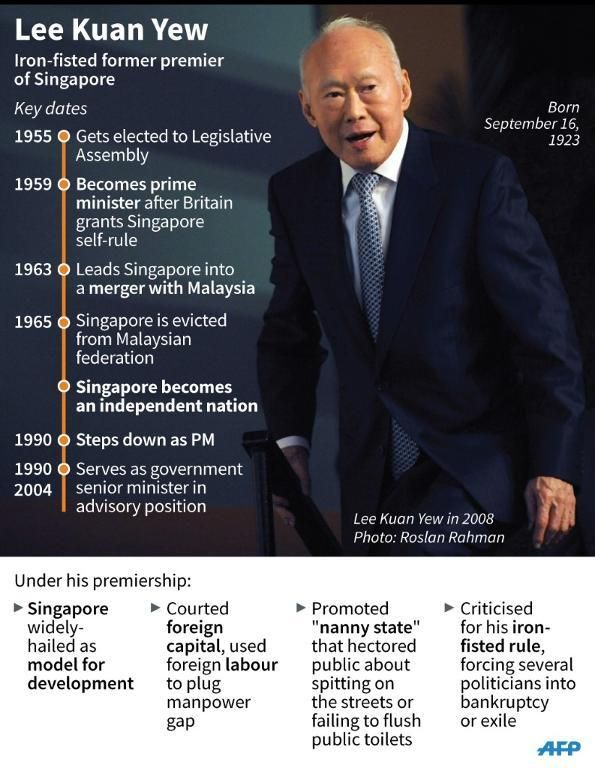 Fact file on former Singapore prime minister Lee Kuan Yew. RIP and thank you, sir.