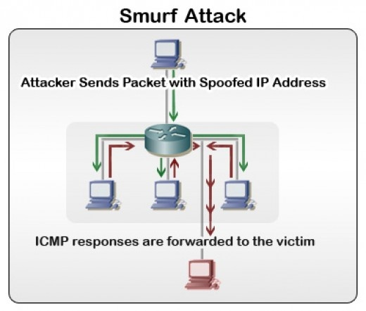 6.Denial-of-Service attack (DoS) and Distributed-Denial-of-Service (DDoS) A denial of service attack is a special kind of Internet attack aimed at large websites. It is a type of attack on a network that is designed to bring the network to its knees by flooding it with useless traffic.