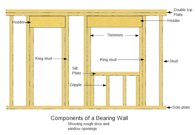 How To Frame A Window And Door Opening Is Explained In