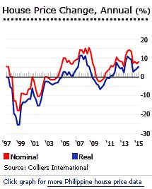 Property Prices in Philippines #real #estate #israel http://real-estate.nef2.com/property-prices-in-philippines-real-estate-israel/  #philippine real estate # Regional Statistics Philippine residential property prices continue to surge The Philippine residential property market continued to perform spectacularly, amidst robust economic growth. During the year to Q2 2015, the average price of a luxury 3-bedroom condominium unit in Makati central business district (CBD) surged 7.91% (6.61%…