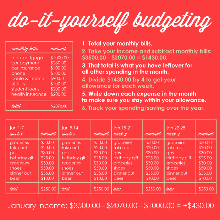 Easy budgeting system. Step by step instructions to stay on track and save money.